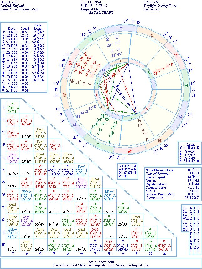 Hugh Laurie Natal Birth Chart From The Astrolreport A List