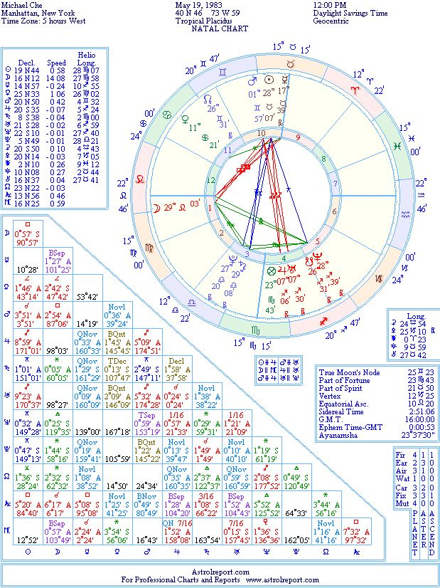 Michael Che Natal Birth Chart From The Astrolreport A List