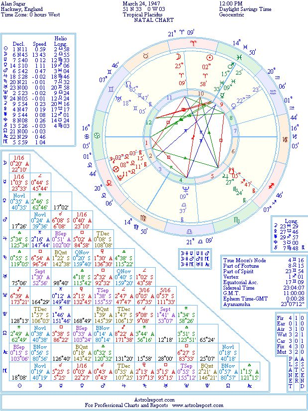 Alan Sugar Natal Birth Chart From The Astrolreport A List Celebrity